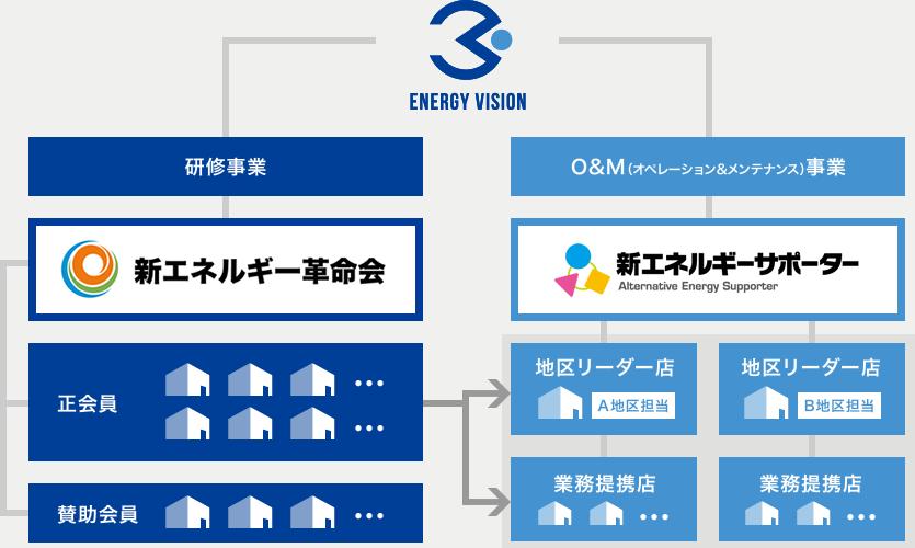 エナジービジョンの企業構造