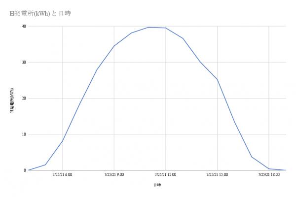 時間毎の発電量変化