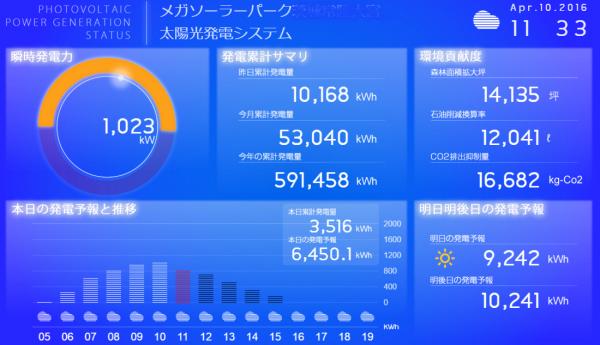 太陽光発電遠隔監視システムのモニター画面